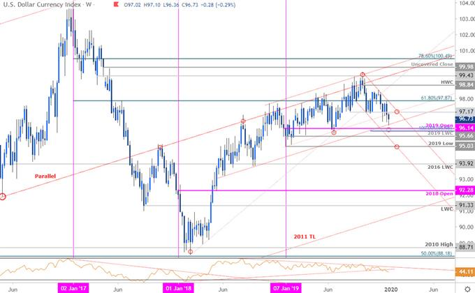 DailyFX Blog | US Dollar Price Outlook: USD Testing Uptrend Support Into 2020 Open | Talkmarkets