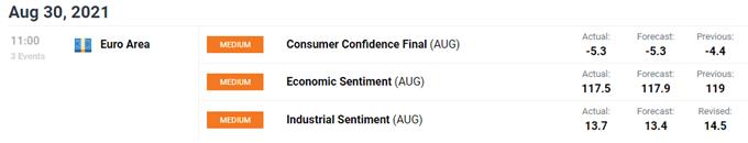 european consumer confidence august 2021