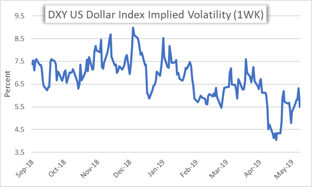 DXY US Dollar Index Price Chart Implied Volatility
