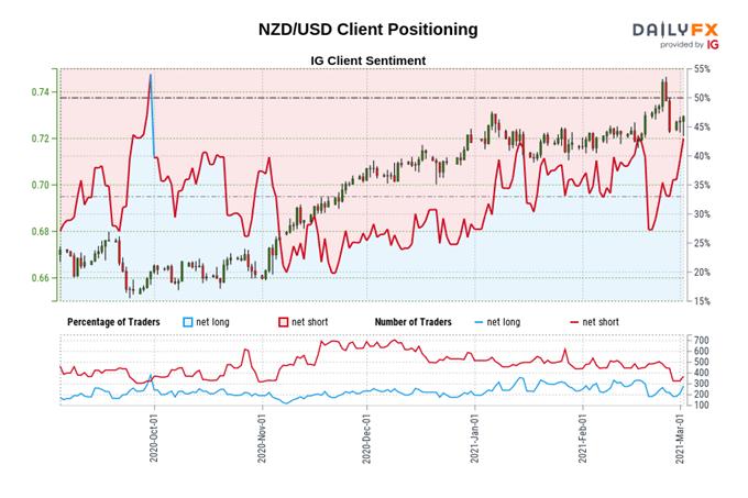 New Zealand Dollar Forecast: Long-term Bullish Outlook Unchanged - Setups for NZD/JPY, NZD/USD