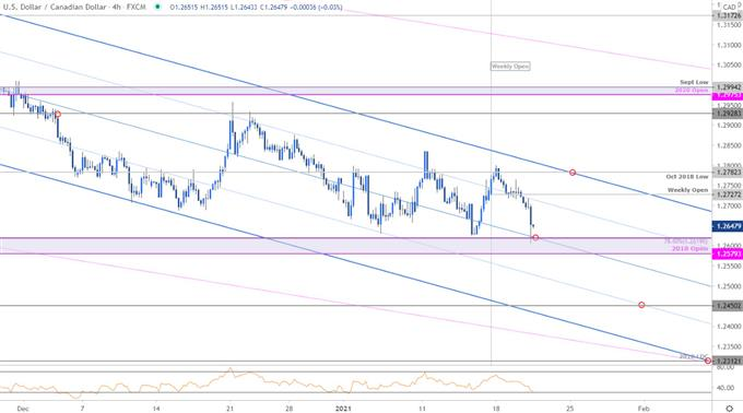 Canadian Dollar Price Chart - USD/CAD 240min - Canadia Dollar vs US Dollar Trade Outlook - Loonie Technical Forecast