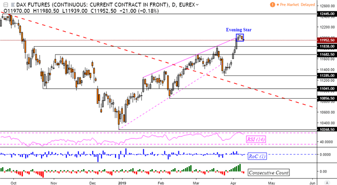 DAX 30 May Top, Hinting Market Downturn After Mixed Asia Session