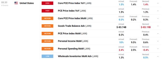 DailyFX, DailyFX Economic Calendar, Economic Calendar, January Economic Calendar