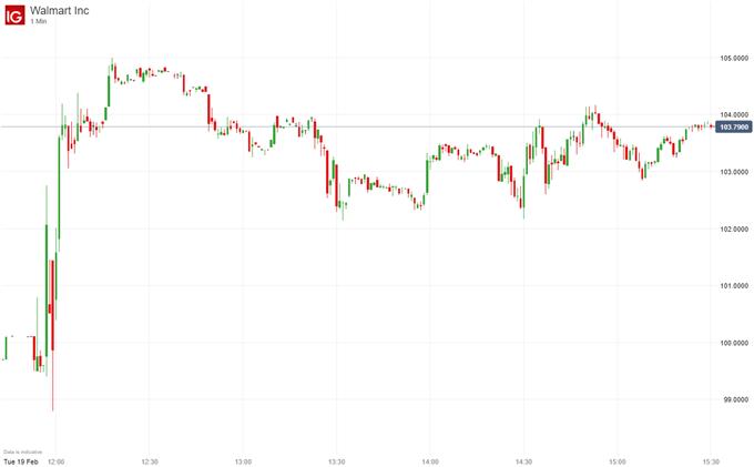 Walmart stock price chart on earnings