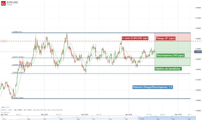 Carrera alcista del EUR/USD en fase de agotamiento