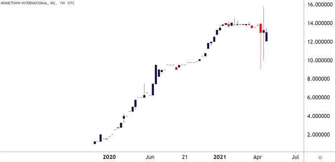 HWIN Weekly Price Chart
