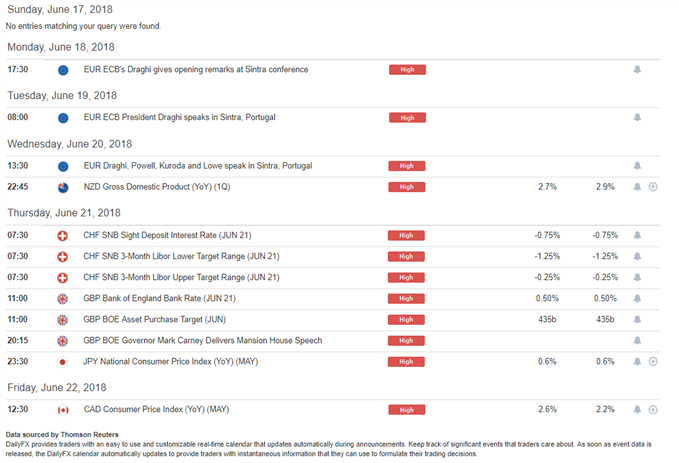 DailyFX Economic Calendar High Impact Events Week of June 18, 2018