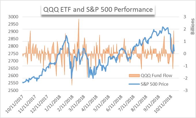 S&P 500, Dow Volatility Reflected in Deadlocked ETF Flows