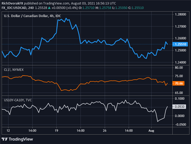 USD/CAD Hinges on Oil & Yields