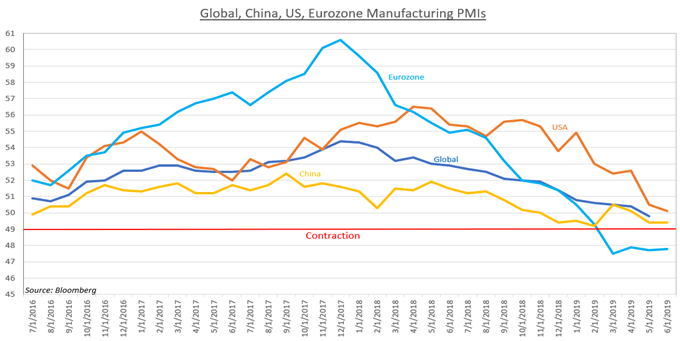 Chart Showing Global PMIs