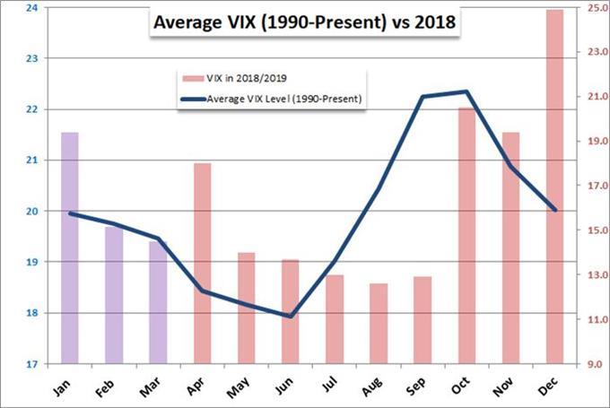 Seasonal VIX Chart