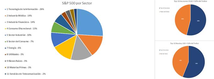 Desglose sectorial del S&P 500 y gráficos que muestran la relevancia que tienen las 10 principales acciones en el NASDAQ 100 y el DJIA.