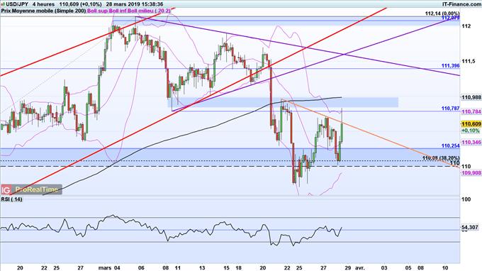 analyse du cours de l'USD/JPY