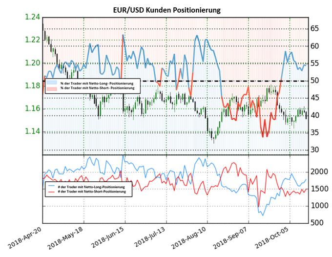 EUR/USD: Longs wurden weiter ausgebaut