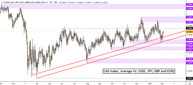 Canadian Dollar Outlook: USD / CAD Levels to Anticipate Jobs, NFP Data