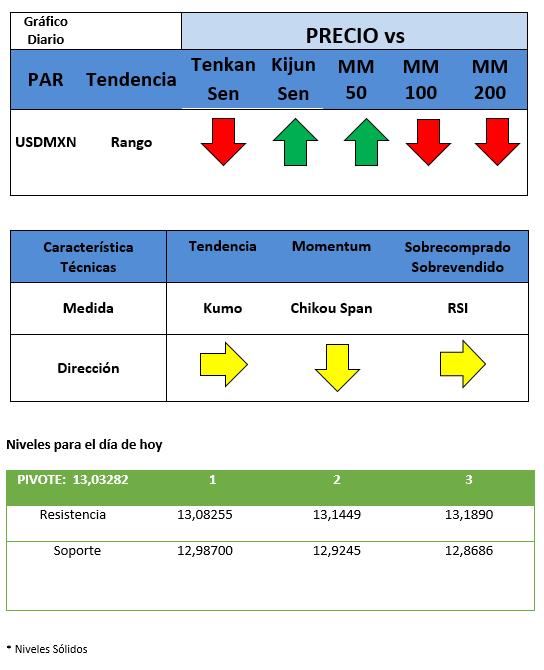 Actividad económica de México cae menos a las proyecciones de analistas