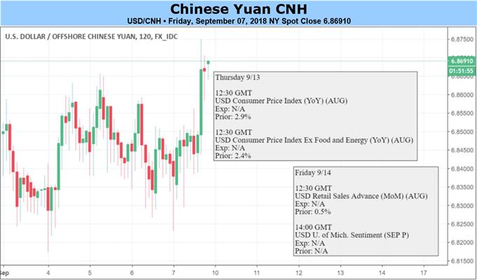 Yuan Awaits China's Retaliation on US Tariffs, PBOC's Guidance