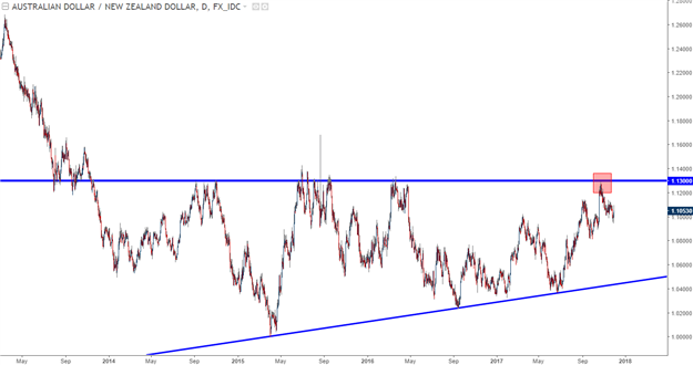 La paire de devises AUD/NZD menace de chuter en dessous de 1.10