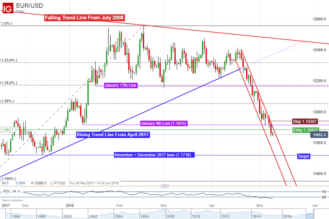 EUR/USD daily chart with short setup
