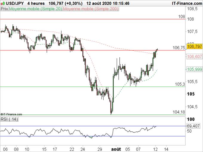 USD/JPY : Le dollar profite de la hausse des taux sur le marché