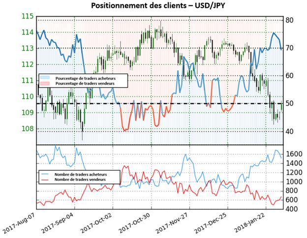 USD/JPY: Perspective mitigée sur le dollar yen