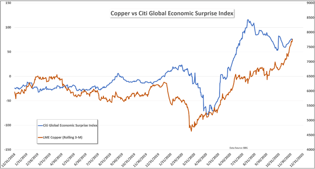 Copper vs. Citi Global Economic Surprise Index 2018 - 2020