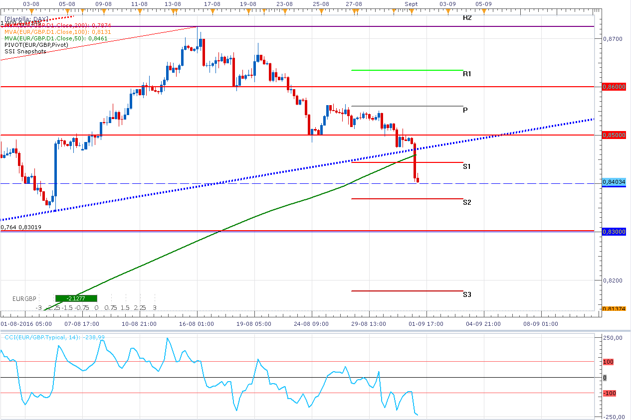 El Euro / Libra Esterlina rompe línea de tendencia ¿Qué es lo que viene?