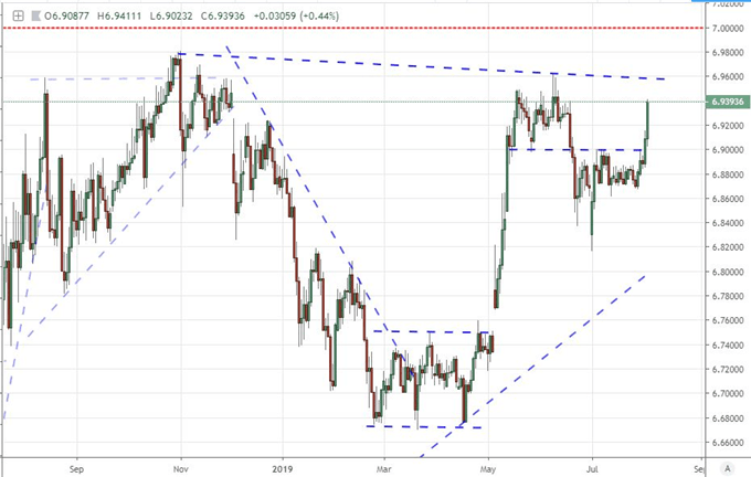 S&P 500 and Dollar Hit as Trump Escalates Trade Wars Day After Fed Volatility