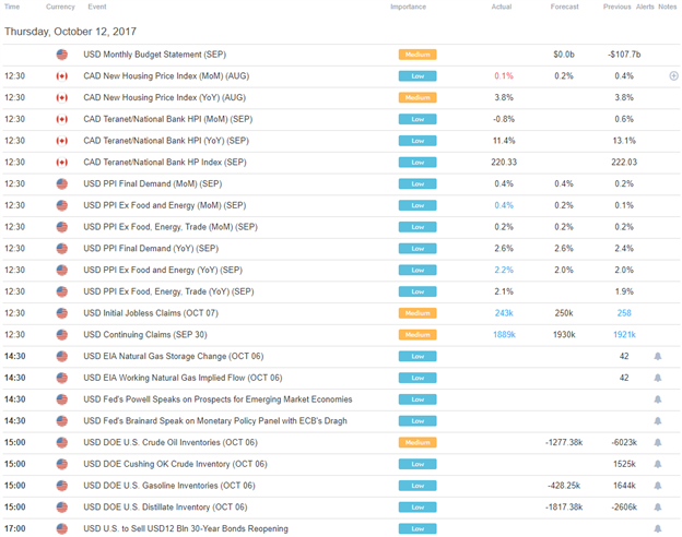 DailyFX US AM Digest: US Dollar Drops for Four Straight Days Before Stabilizing