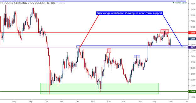 GBP/USD Technical Analysis: Big Picture Support Holds, for Now