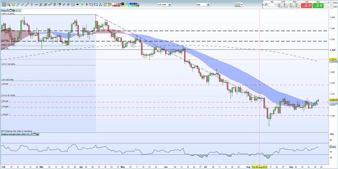 Gold Price Analysis: Bullish Momentum Continues to Build