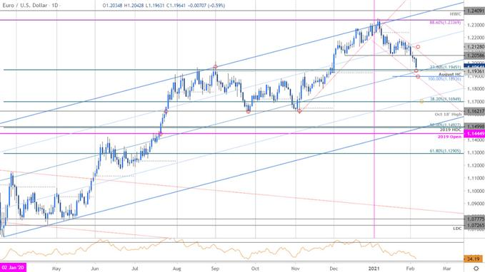 Euro Price Chart - EUR/USD Daily - Euro vs US Dollar Trade Outlook - Technical Forecast