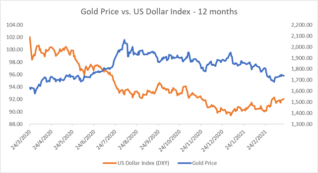 Gold, Crude Oil Prices Weighed by Rising US Dollar While Yields Fall