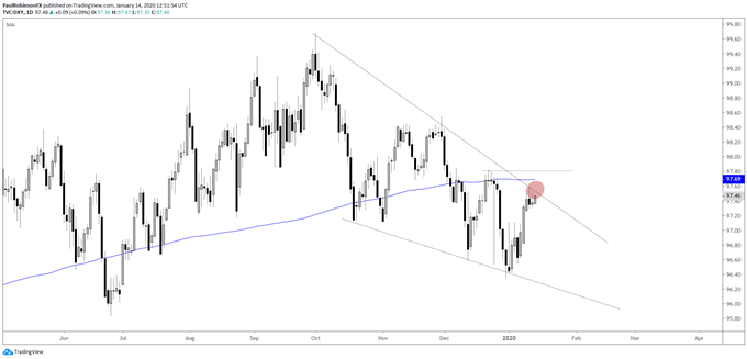 US Dollar Index (DXY) daily chart, falling wedge developing, t-line resistance