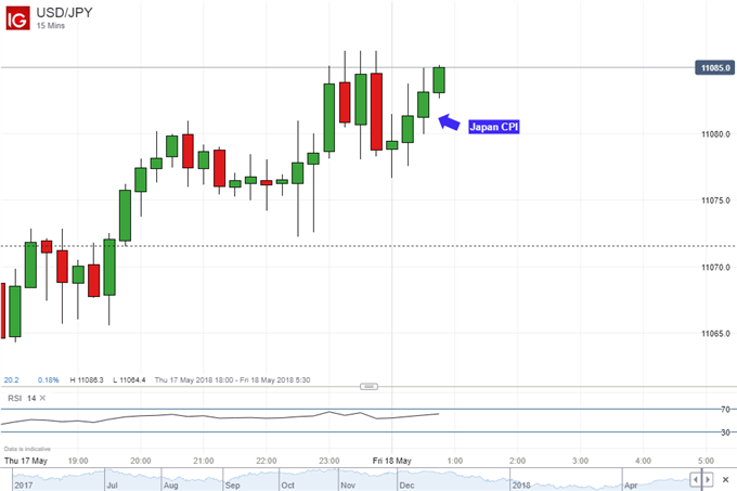 USD/JPY 15 minute chart inflation data reaction