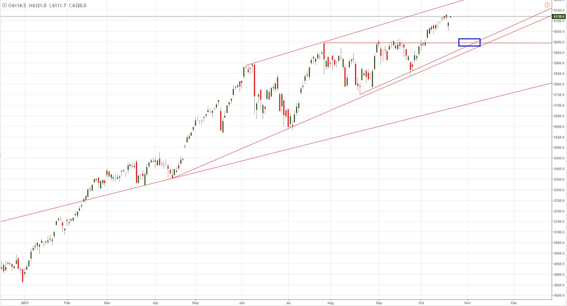 S&P 500 continúa cotizando al alza, tendencia alcista se mantiene intacta de momento