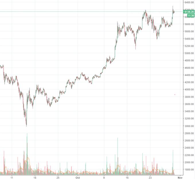 Bitcoin: Chinesische Cyberbörsen könnten ihre Pforten wieder öffnen