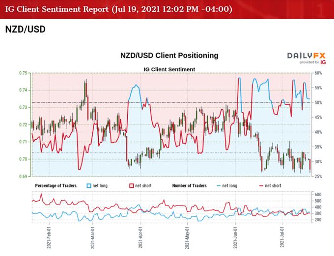 Imagen del sentimiento del cliente de IG para la tasa NZD / USD /