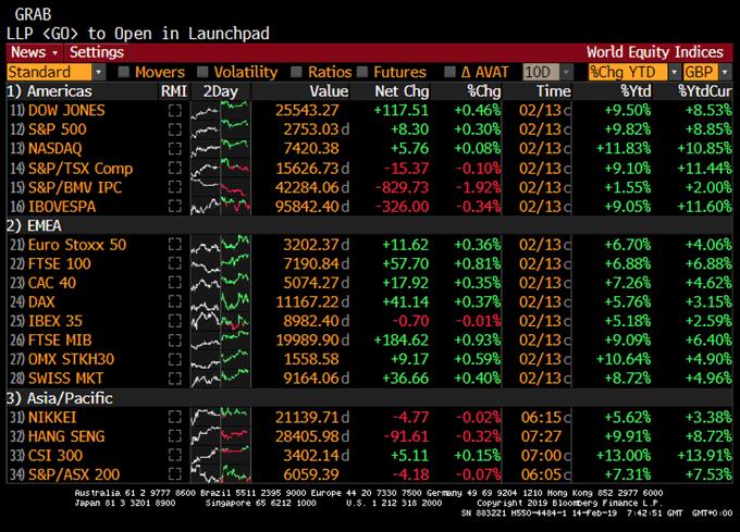 Baisse des indices asiatiques, les bourses européennes devraient ouvrir en légère hausse