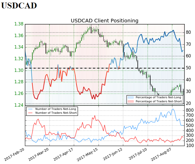 USD/CAD to Eye 2017-Low on Dovish Fed as Focus Shifts to Jackson Hole