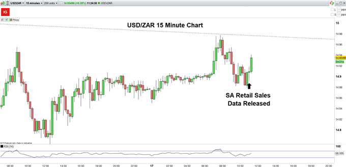 USD/ZAR Reaction and Price Outlook