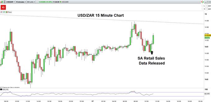 Grafik USDZAR 15 menit