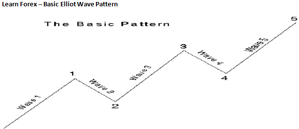 Learn Forex: Using the Elliot Wave Oscillator to Predict Forex Moves