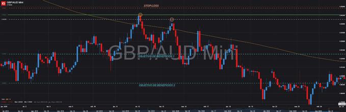 GBPAUD trading forex doble techo