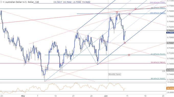 AUD/USD Price Chart - 240min Timeframe