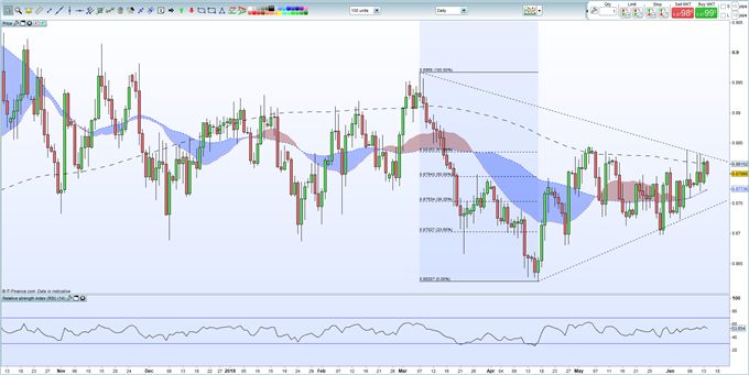Technical Outlook - EURGBP Battling Confluence of Resistance