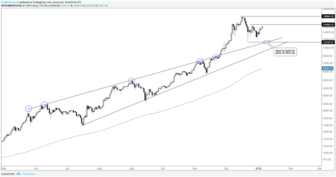 Bitcoin & Ethereum Technical Overview – Price Levels to Watch