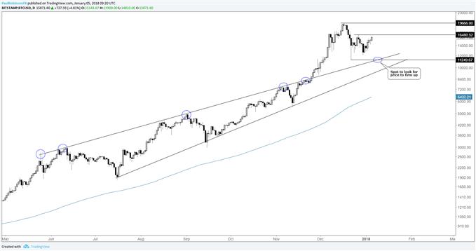 BTC/USD daily log chart