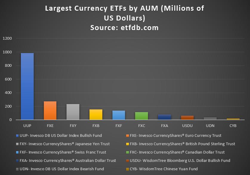 ETF tiền tệ lớn nhất theo tài sản được quản lý