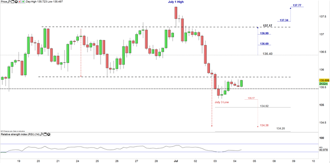 GBP/JPY price 4hour chart 04-07-19